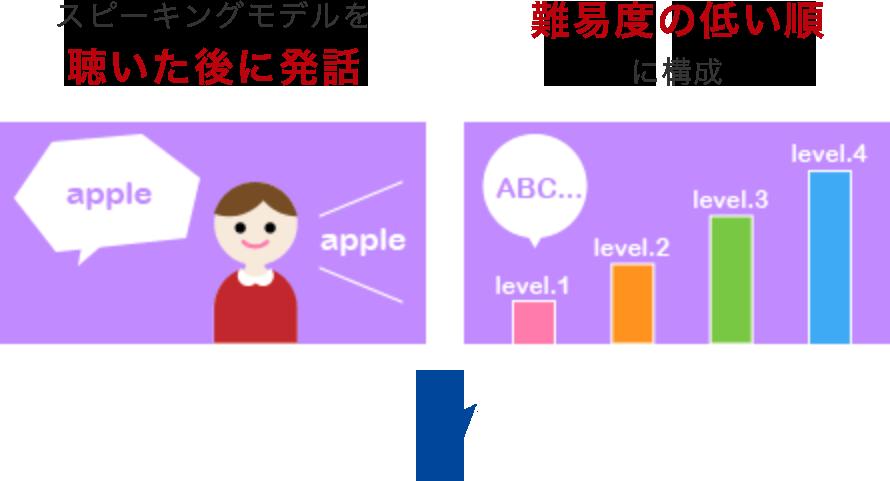 スピーキングモデルを聴いた後に発話、文法的に教えやすい順に構成